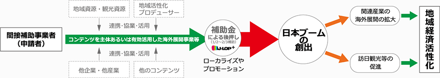 J-LOP+は、平成26年度補正予算による「地域経済活性化に資する放送コンテンツ等海外展開支援事業費補助金」を活用し、海外展開に必要な「映像素材等のローカライズやプロモーション」をおこなう事業者に対し、補助金を交付することにより、日本のコンテンツの海外展開を支援し、「日本ブーム創出」にともなう「関連産業の海外展開の拡大」や「訪日観光等の促進」による地域経済活性化につなげることを目的としています。