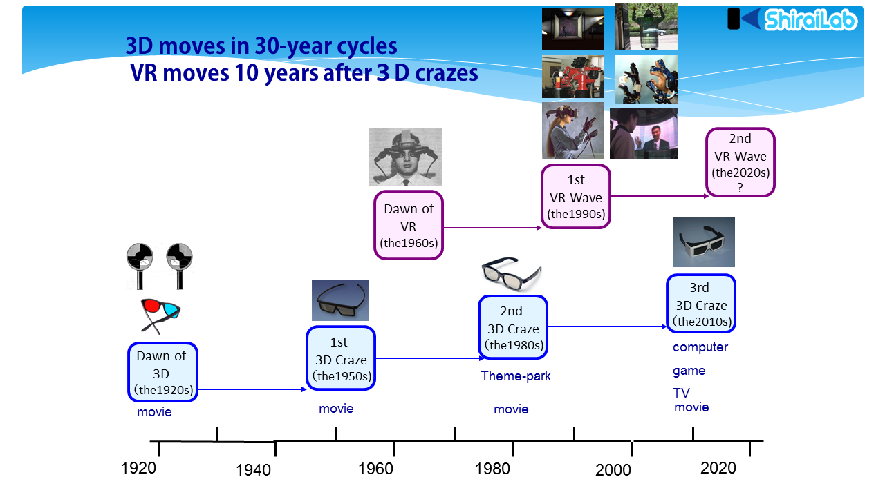 3D moves in 30-year cycles, VR moves 10 years after 3D crazes.