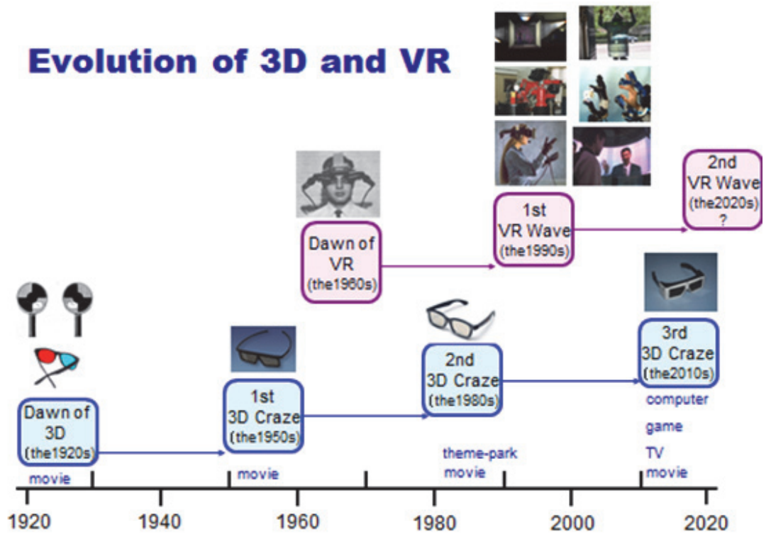 From 3D to VR and further to Telexistence